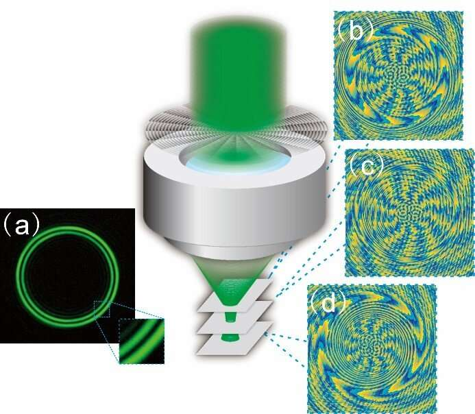 Researchers Propose a Perfect Novel Optical Vortex with Cntrollable Impulse Ring Profile Based on Circular Dammann Gratings