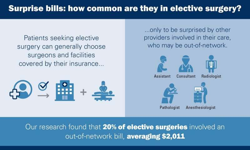 1 in 5 operations may lead to surprise bills, even when surgeon & hospital are in-network
