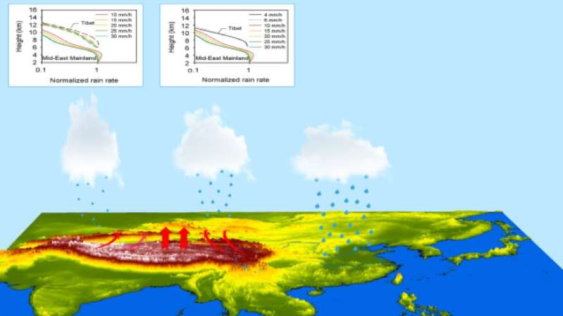 Scientists review land-atmosphere interaction and cloud-precipitation characteristics in tibetan plateau and their effects on do