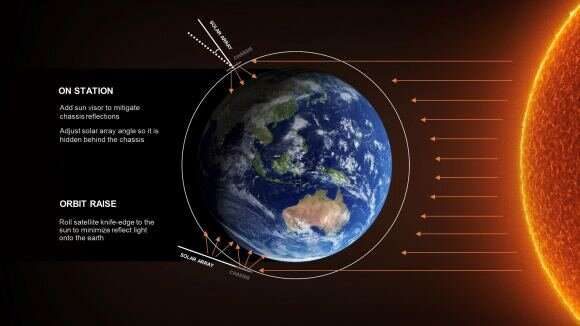 About 3% of Starlink satellites have failed so far