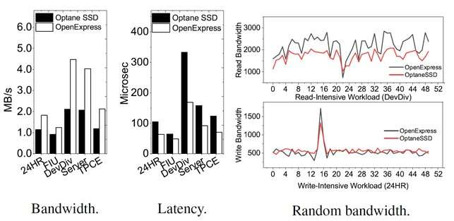 Advanced NVMe controller technology for next generation memory devices
