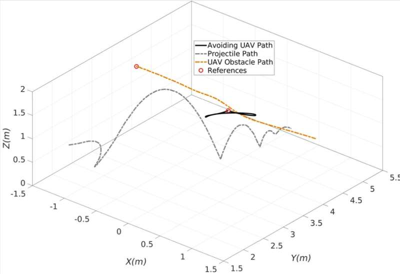 A model for autonomous navigation and obstacle avoidance in UAVs