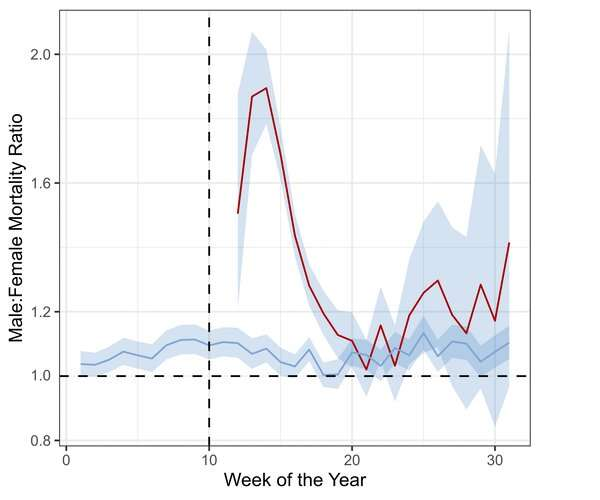 Are men really that much more likely to die from coronavirus? We need better data to be certain