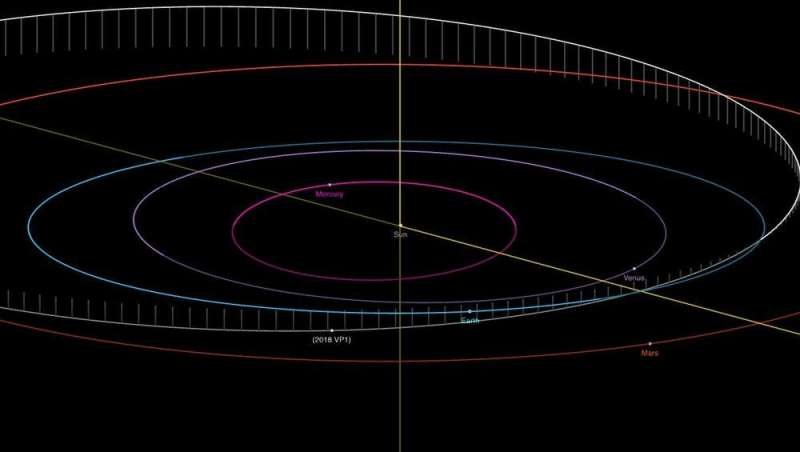 Asteroid 2018 VP₁ may be heading for Earth. But there's no need to worry