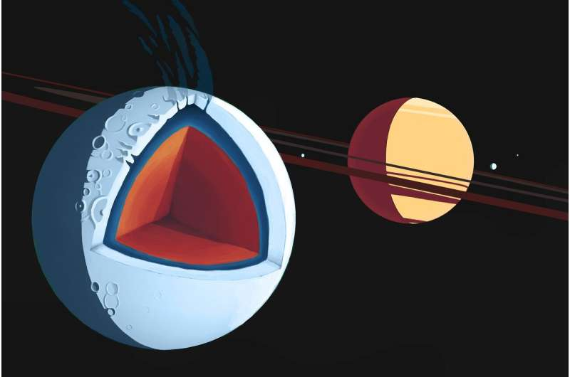 Astronomers find formula for subsurface oceans in exomoons