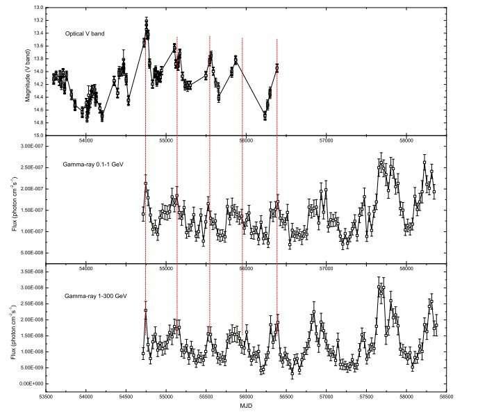 Astronomers perform variability study of the blazar 3FGL J0449.4-4350