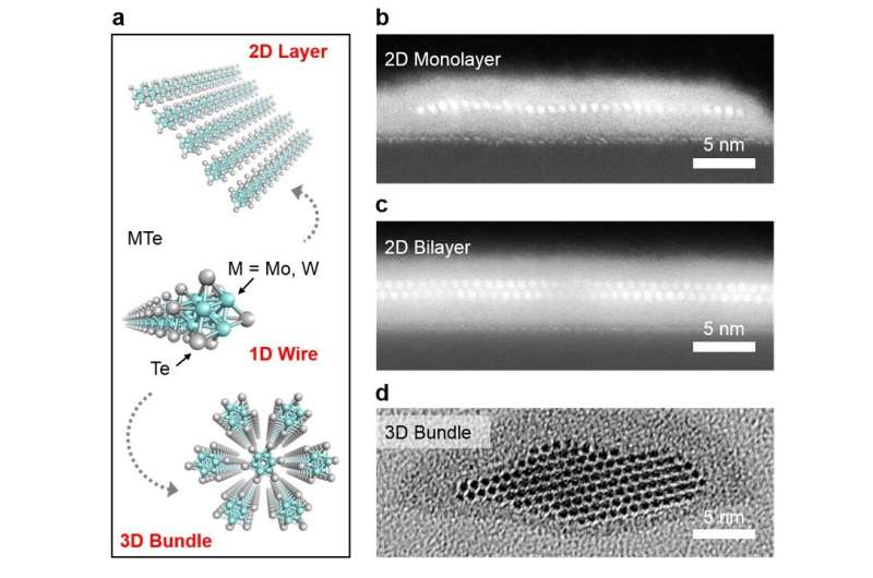 Atomic-scale nanowires can now be produced at scale