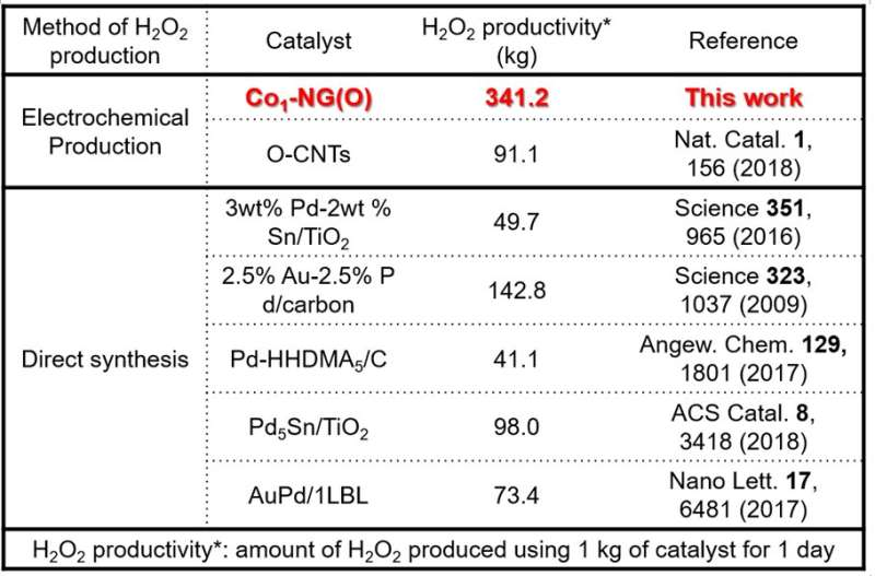 Atomic tuning on cobalt enables an eightfold increase of H2O2 production