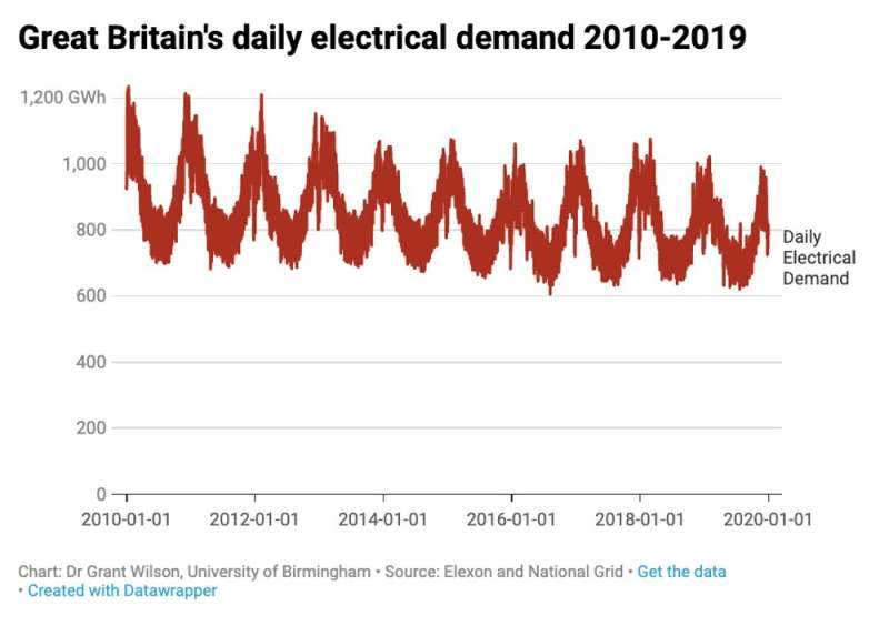 Britain's electricity since 2010: wind surges to second place, coal collapses and fossil fuel use nearly halves