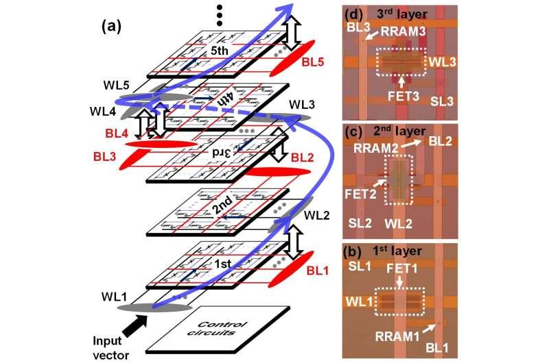 Circular reasoning: Spiraling circuits for more efficient AI