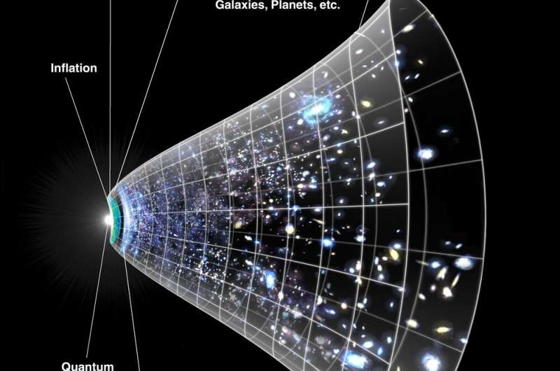 Dark energy: map gives clue about what it is –  but deepens dispute about the cosmic expansion rate