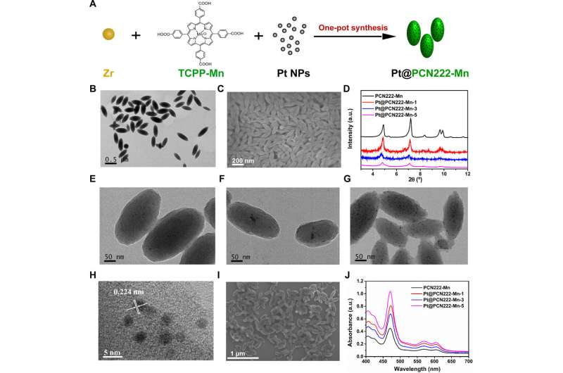 Designer nanozymes for reactive-oxygen species scavenging anti-inflammatory therapy