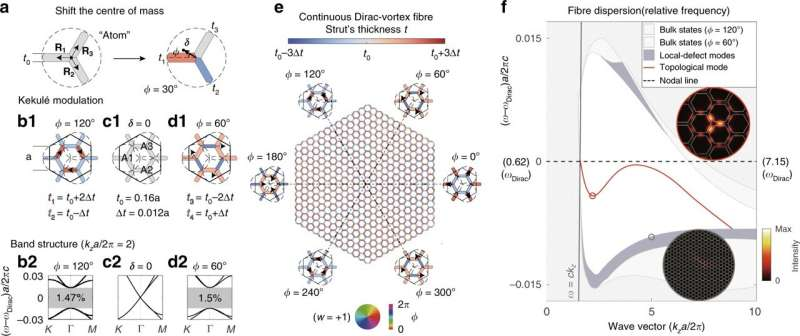 Designing Dirac-vortex topological photonic crystal fibres