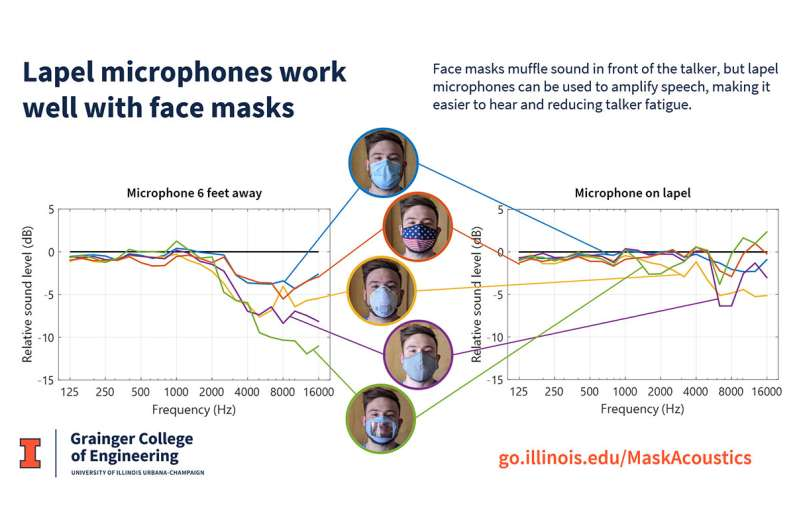 Disposable surgical masks best for being heard clearly when speaking, study finds