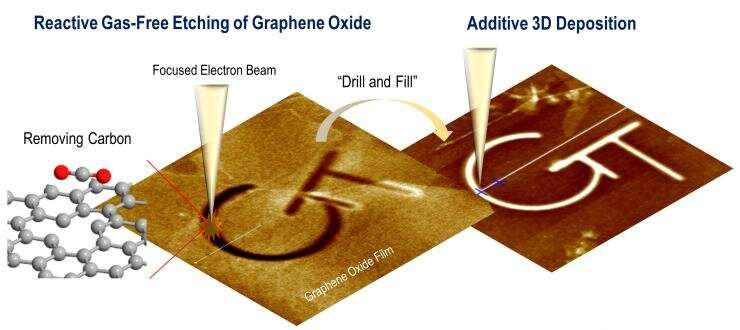E-beam atomic-scale 3-D 'sculpting' could enable new quantum nanodevices