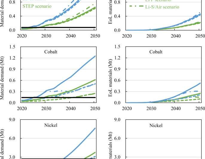 Future material demand for automotive lithium-based batteries