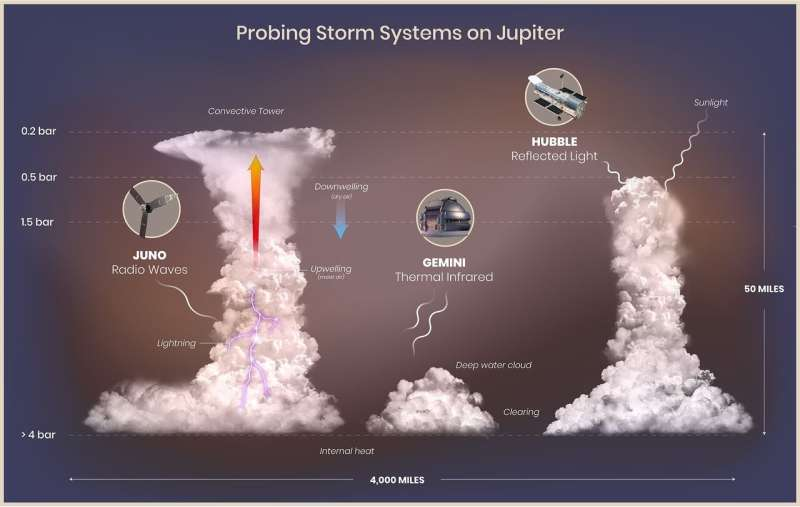 Gemini gets lucky and takes a deep dive into Jupiter's clouds