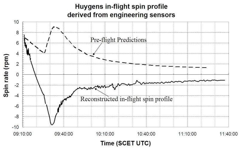Huygens landing spin mystery solved