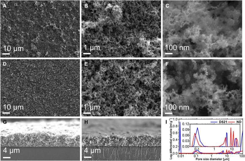 Increasing the service life of polymer electrolyte fuel cells with a nanodispersed ionomer