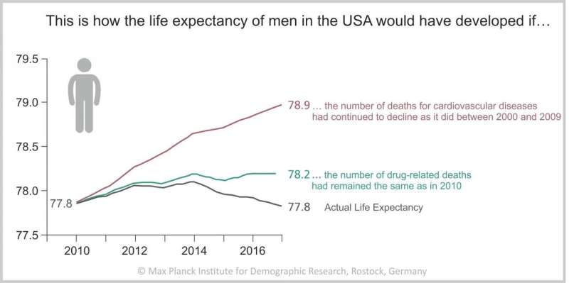 Life expectancy crisis in the USA: The opioid crisis is not the decisive factor