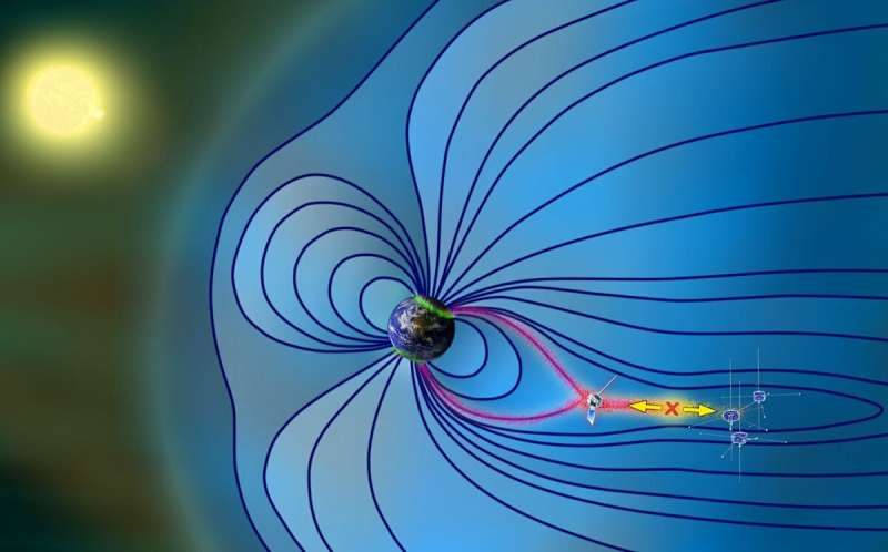 **Magnetic storms originate closer to Earth than previously thought, threatening satellites