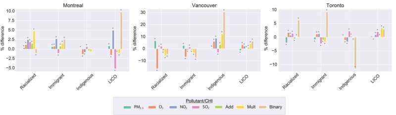 Marginalized groups experience higher cumulative air pollution in urban Canada