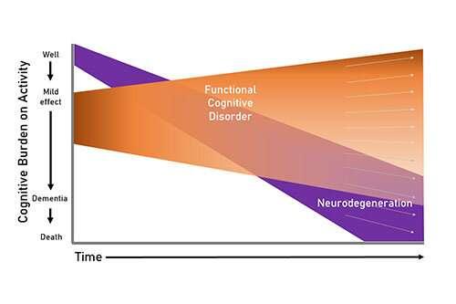 New diagnostic criteria shine light on early dementia mimics