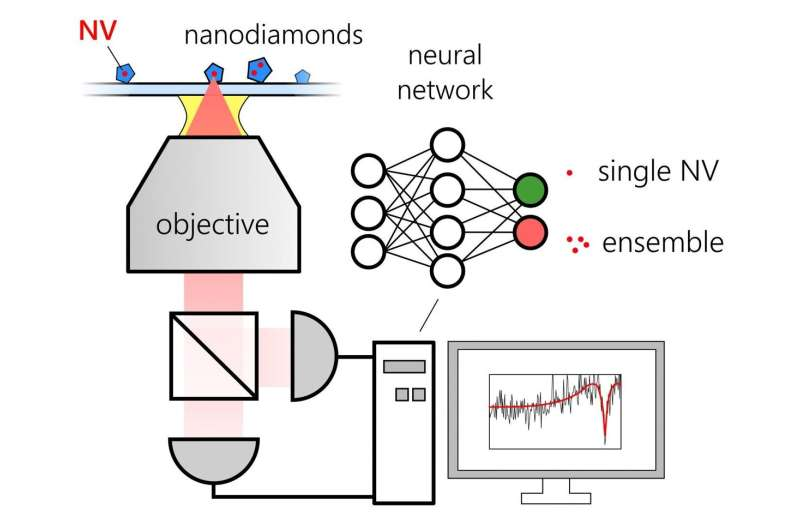 New machine learning-assisted method rapidly classifies quantum sources