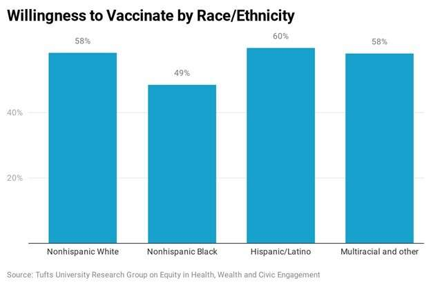Only 57 percent of Americans say they would get a COVID-19 vaccine