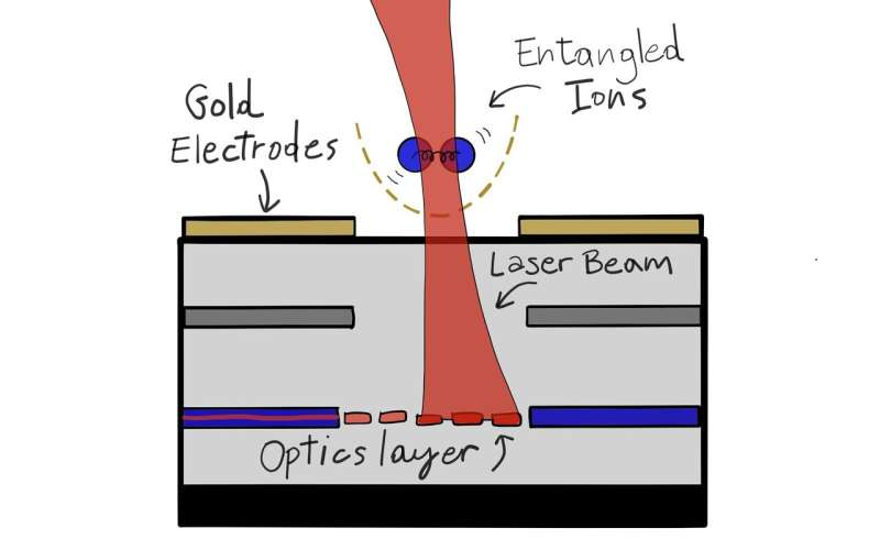 Optical wiring for large quantum computers