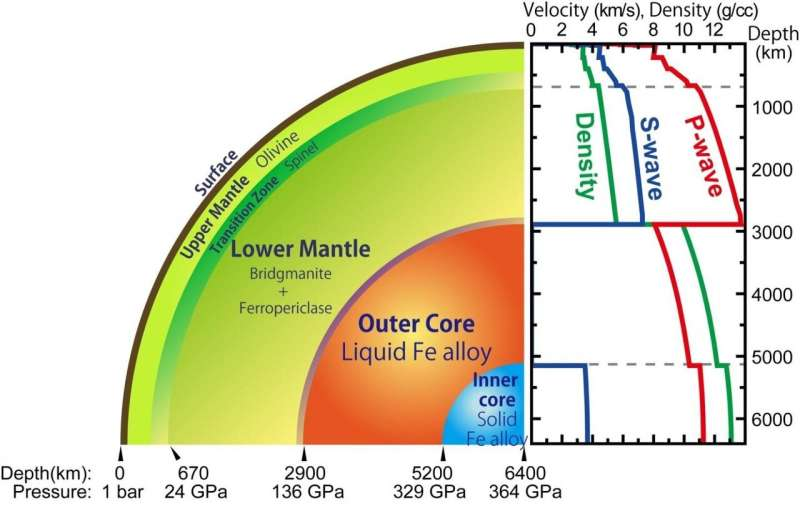Precise measurement of liquid iron density under extreme conditions