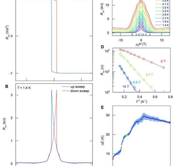 Quantum anomalous Hall effect in intrinsic magnetic topological insulator MnBi2Te4