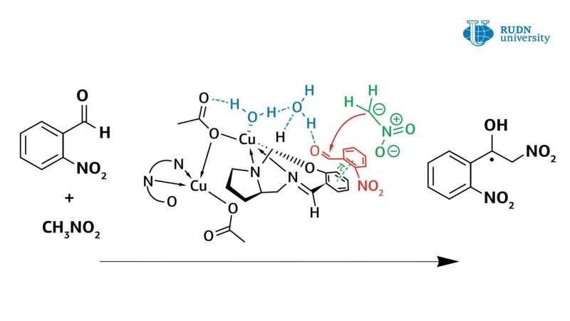 RUDN chemist showed water plays a crucial role in the mechanism of the Henry reaction catalyzed by new copper complexes