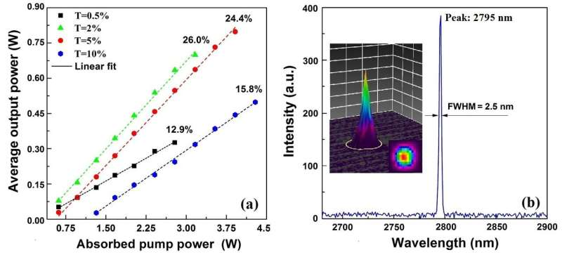 Scientists grow novel Er3+ doped LuSGG mid-infrared laser crystal