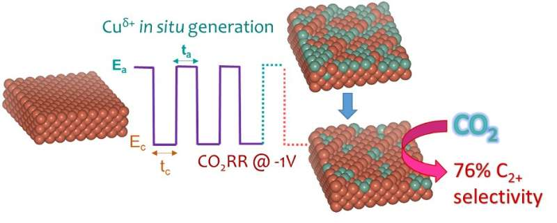 Simultaneously tuning the surface structure and oxidation state of Cu catalysts