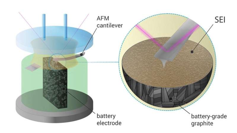 Skoltech scientists get a sneak peek of a key process in battery 'life'