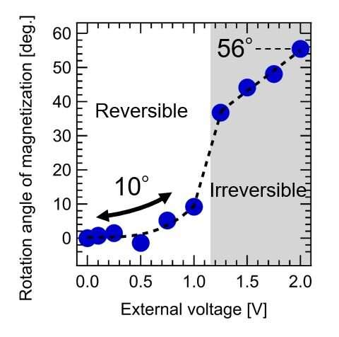 Spintronics advances -- Controlling magnetization direction of magnetite at room temperature