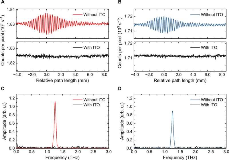 Terahertz quantum sensing