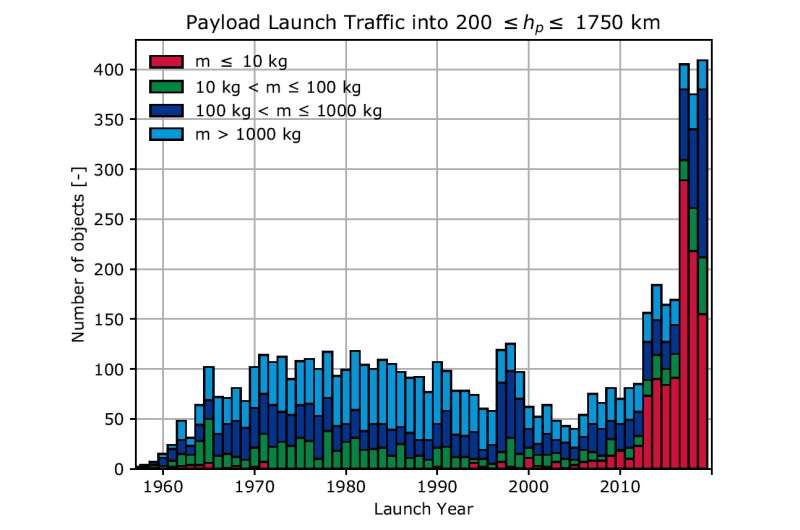 The current state of space debris