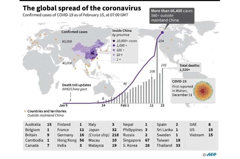 The global spread of the coronavirus