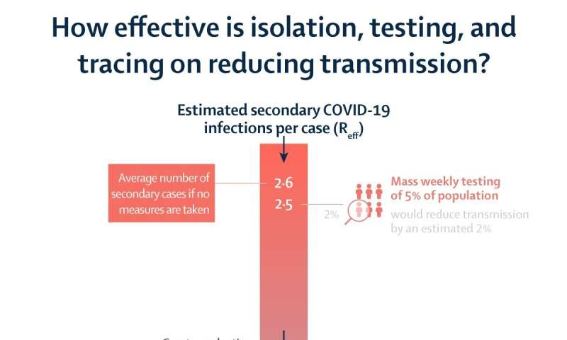 The Lancet Infectious Diseases: UK modelling study finds case isolation and contact tracing vital to COVID-19 epidemic control