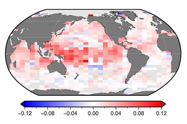 Understanding long-term trends in ocean layering