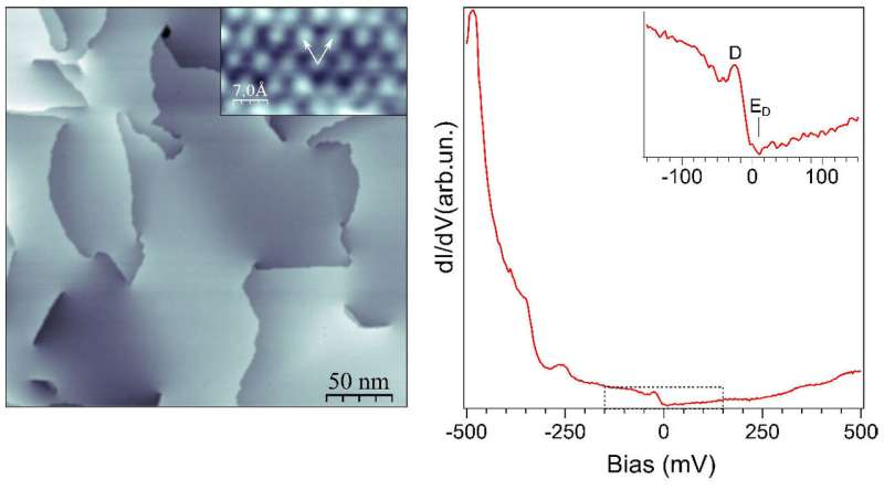 Unexpectedly fast conduction electrons in Na3Bi