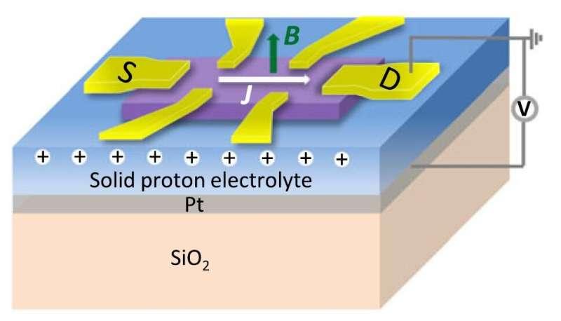 Using light to tune interlayer forces in van der Waals materials