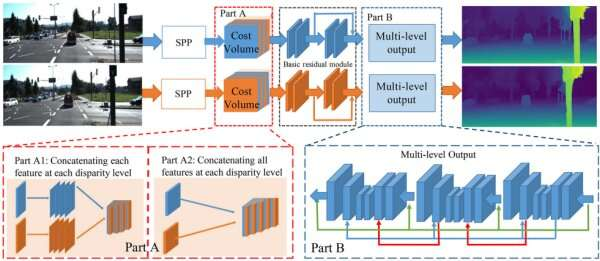 Researchers propose self-improving pyramid stereo network for intelligent transport systems