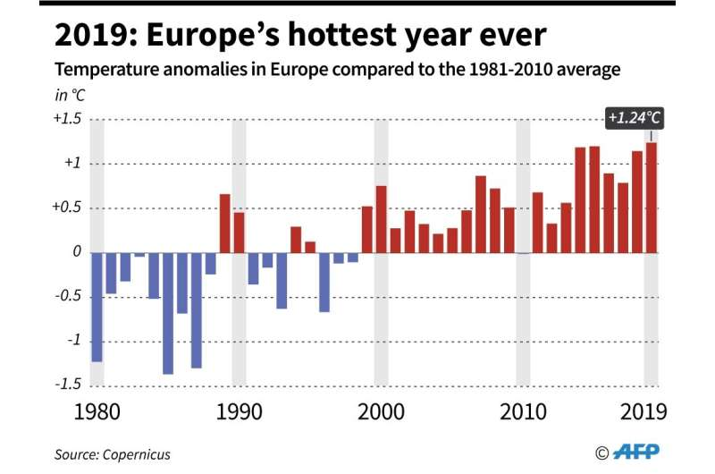 2019: Europe's hottest year ever