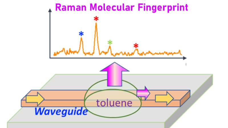 Researchers dramatically downsize technology for fingerprinting drugs and other chemicals