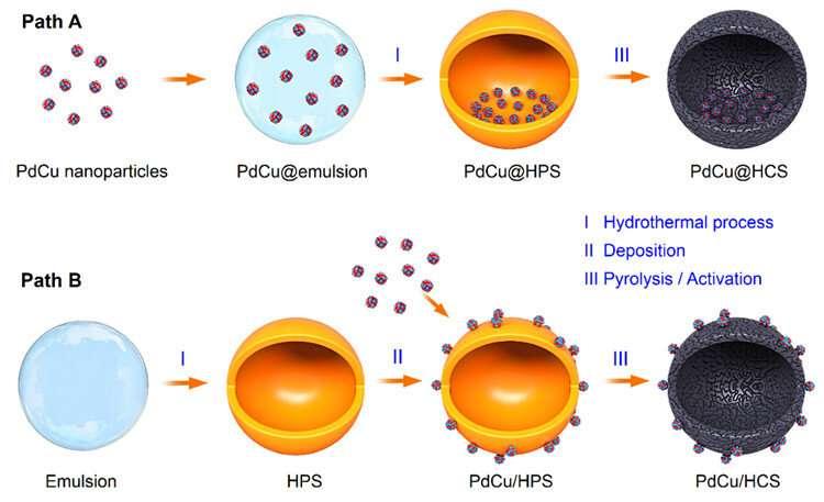 Scientists reveal void-confinement effects of hollow nanoreactors