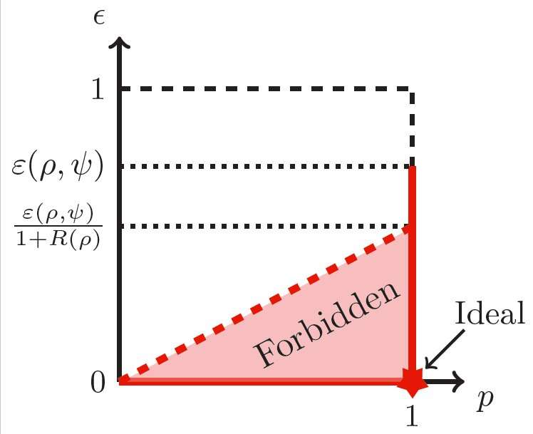 Study identifies limits on the efficiency of techniques for reducing noise in quantum resources