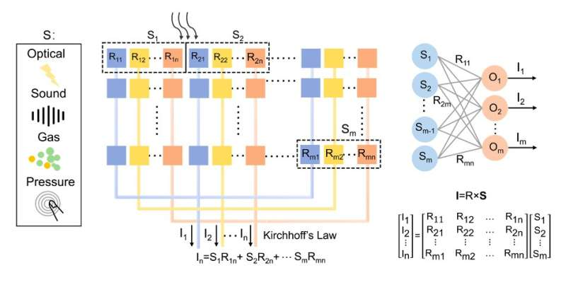 Exploring the potential of near-sensor and in-sensor computing systems